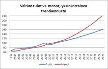 Suomen valtiontalouden haasteet