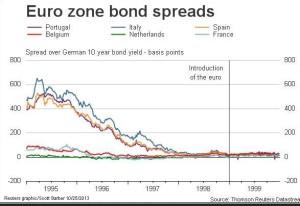 euro_yields