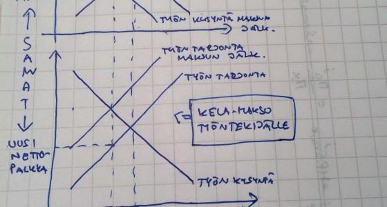 Taloustieteen oppitunti ministeri Lindströmille