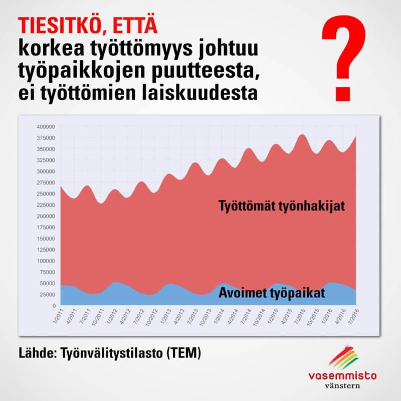 Työttömyysetuuksia haetaan työttömyyskassalta ja Kelalta