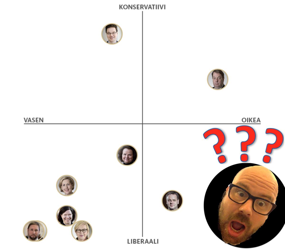 Suomen oikeistolaisin mies tekee vaalikoneen