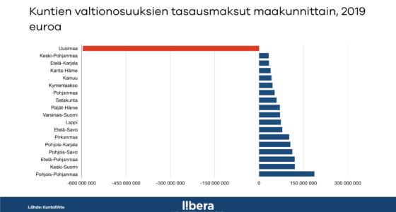 Uusimaa maksaa kohtuuttoman paljon kuntien tulontasauksista