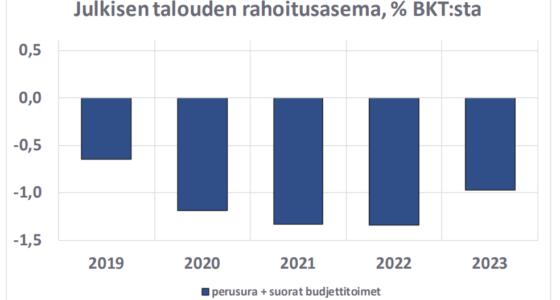 Maailmantaloudesta on tulossa painajainen, Suomi nukkuu Ruususen unta